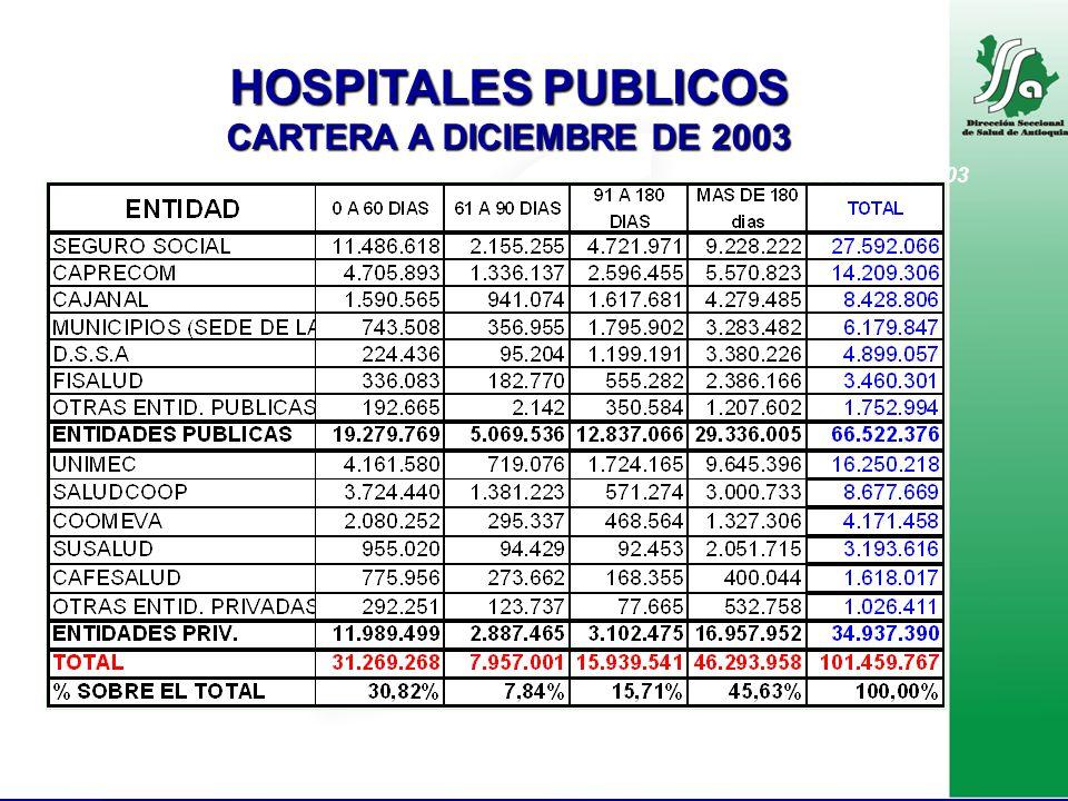 HOSPITALES PUBLICOS CARTERA A DICIEMBRE DE 2003 Pesos corrientes 2003