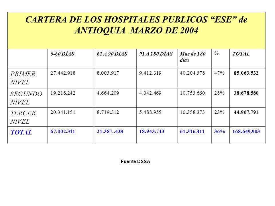 CARTERA DE LOS HOSPITALES PUBLICOS ESE de ANTIOQUIA MARZO DE 2004