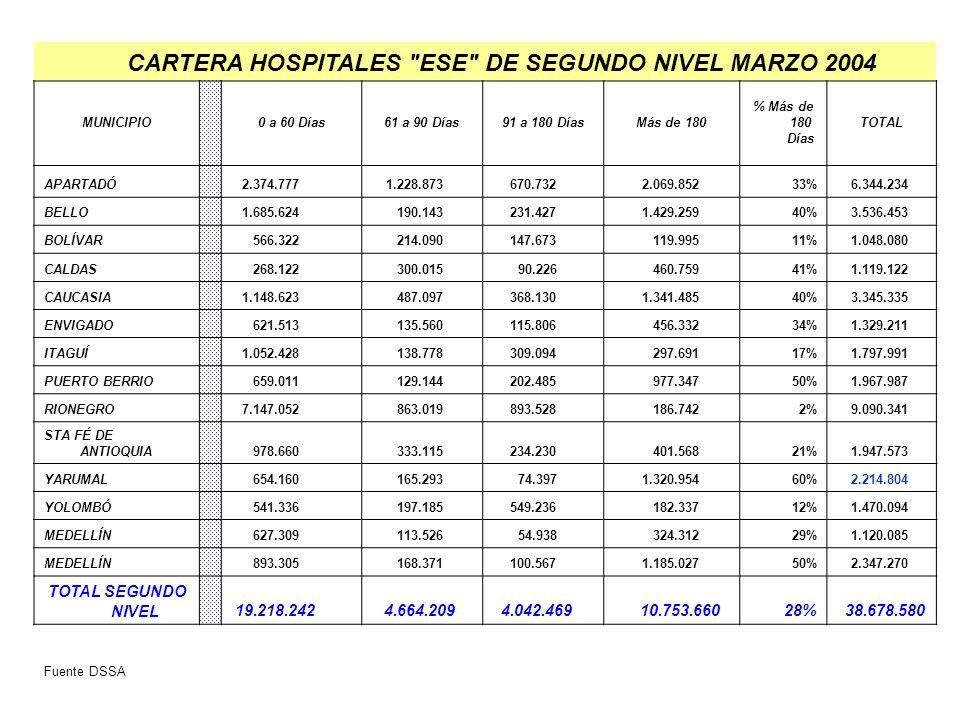 CARTERA HOSPITALES ESE DE SEGUNDO NIVEL MARZO 2004
