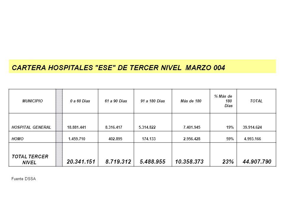CARTERA HOSPITALES ESE DE TERCER NIVEL MARZO 004