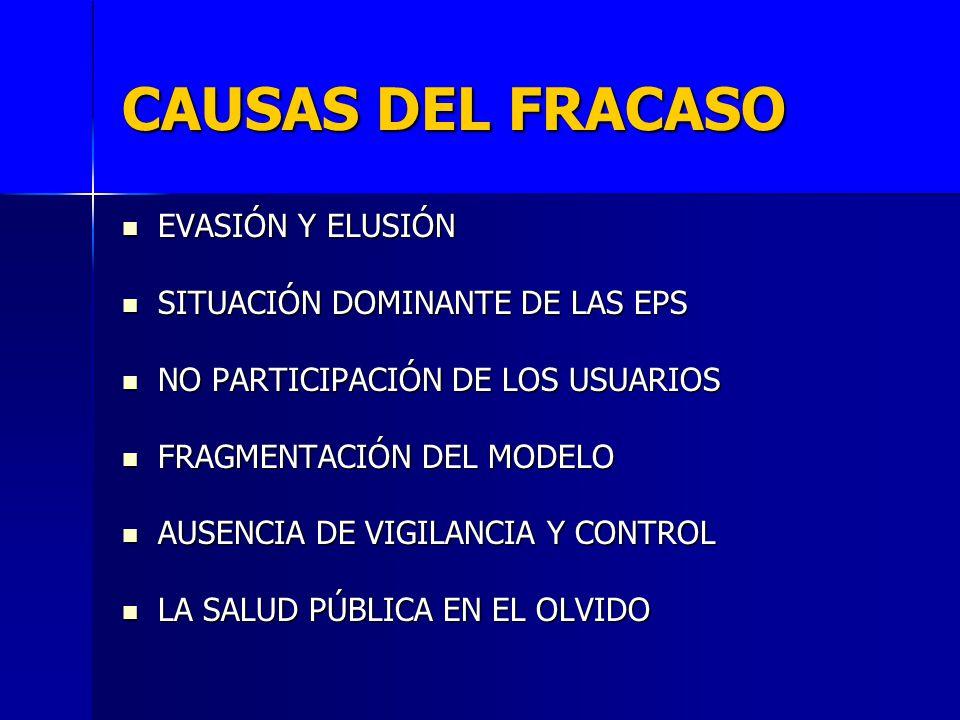 CAUSAS DEL FRACASO EVASIÓN Y ELUSIÓN SITUACIÓN DOMINANTE DE LAS EPS