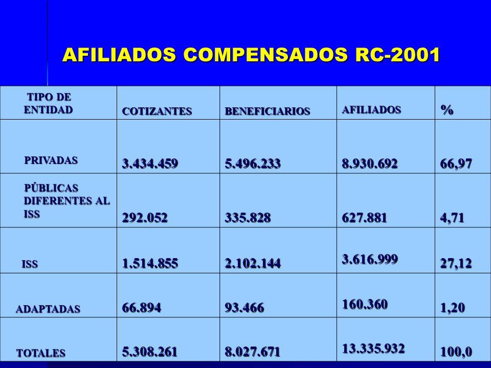 AFILIADOS COMPENSADOS RC-2001