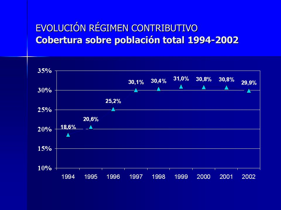 EVOLUCIÓN RÉGIMEN CONTRIBUTIVO Cobertura sobre población total 1994-2002