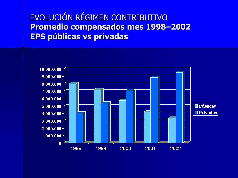 EVOLUCIÓN RÉGIMEN CONTRIBUTIVO Promedio compensados mes 1998–2002 EPS públicas vs privadas