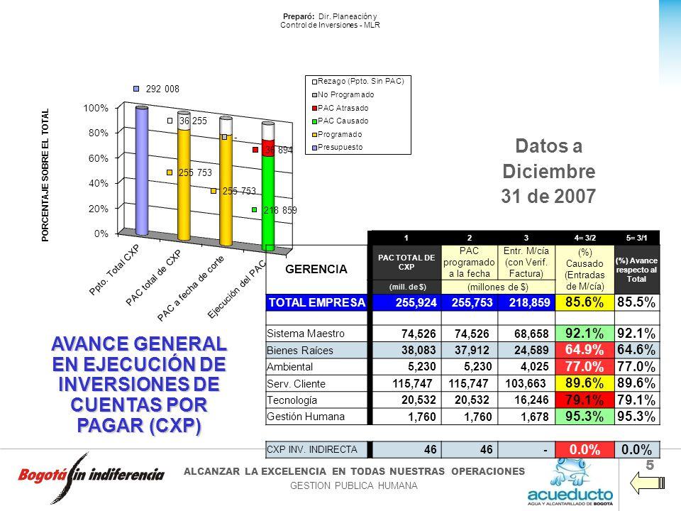 EN EJECUCIÓN DE INVERSIONES DE CUENTAS POR PAGAR (CXP)
