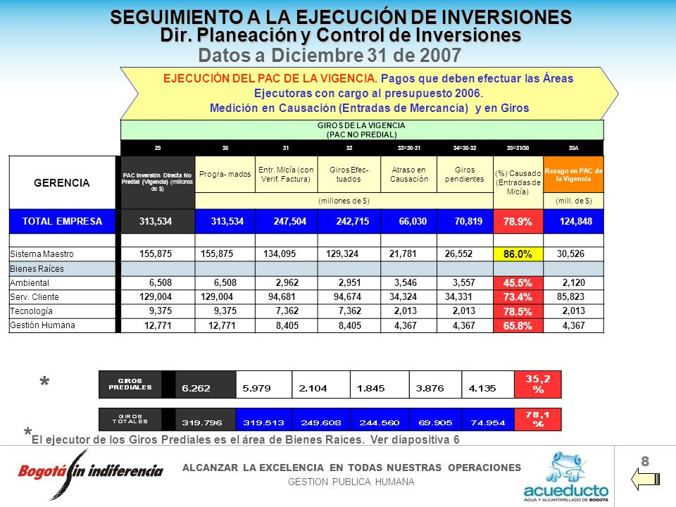 SEGUIMIENTO A LA EJECUCIÓN DE INVERSIONES Dir