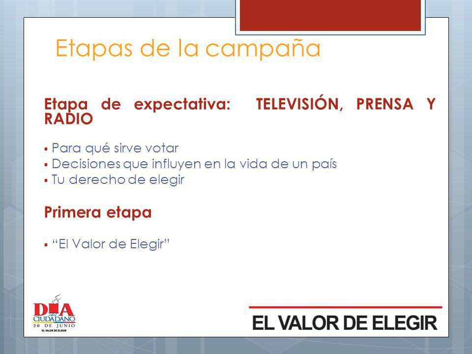 Etapas de la campaña Etapa de expectativa: TELEVISIÓN, PRENSA Y RADIO