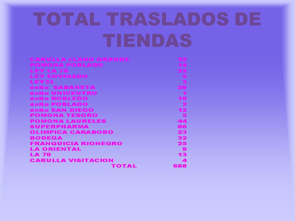 TOTAL TRASLADOS DE TIENDAS