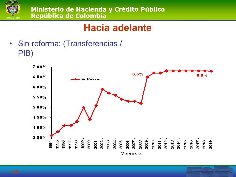 Hacia adelante Sin reforma: (Transferencias / PIB)