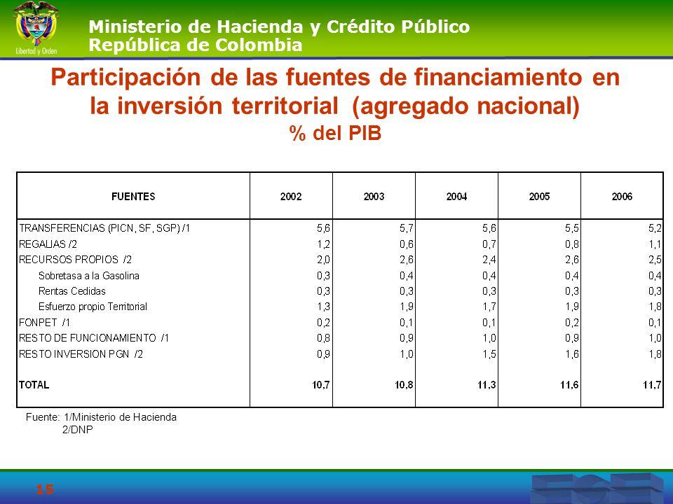Participación de las fuentes de financiamiento en la inversión territorial (agregado nacional) % del PIB