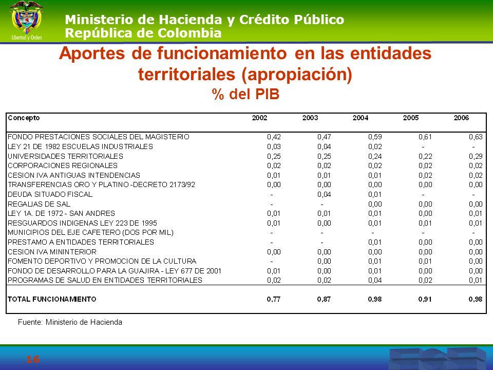 Aportes de funcionamiento en las entidades territoriales (apropiación) % del PIB