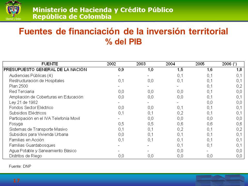 Fuentes de financiación de la inversión territorial % del PIB