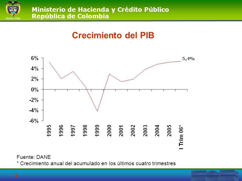Crecimiento del PIB Fuente: DANE