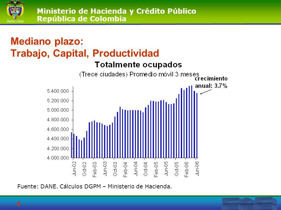 Mediano plazo: Trabajo, Capital, Productividad