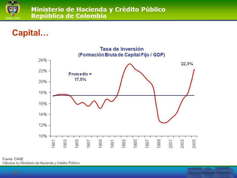 (Formación Bruta de Capital Fijo / GDP)