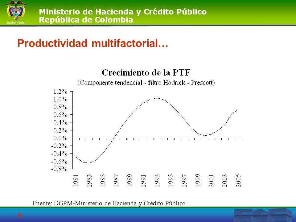 Productividad multifactorial…