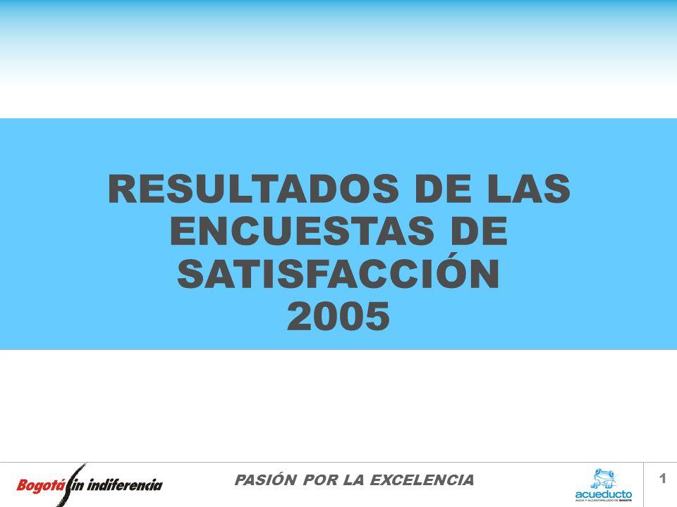 RESULTADOS DE LAS ENCUESTAS DE SATISFACCIÓN