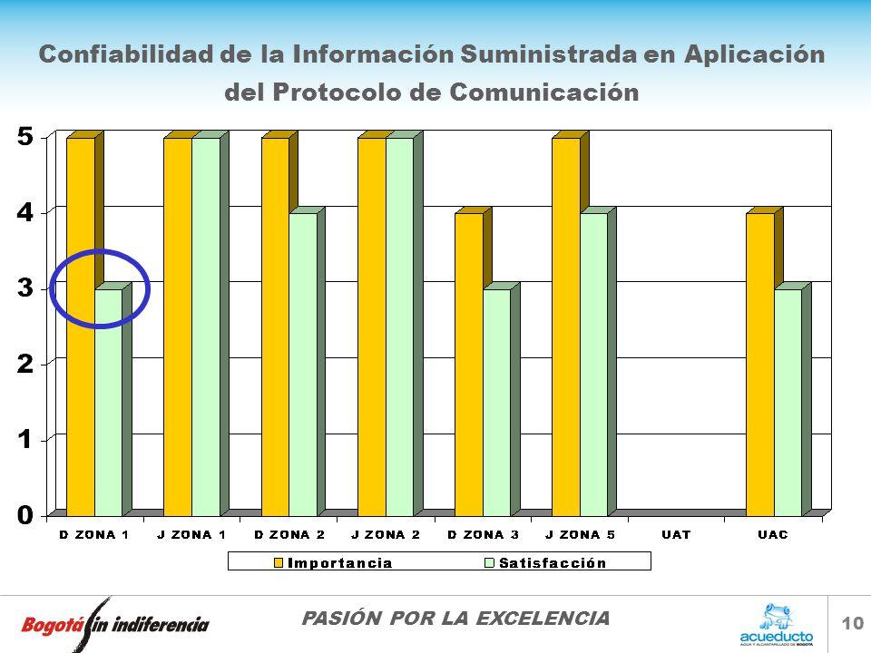 Confiabilidad de la Información Suministrada en Aplicación
