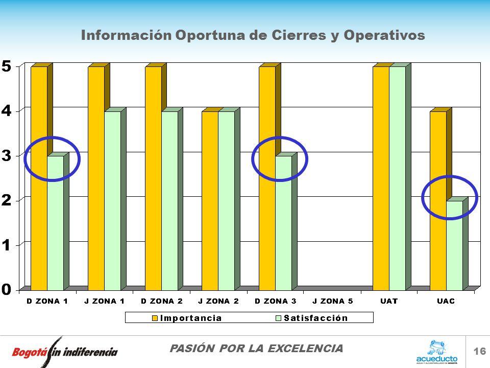 Información Oportuna de Cierres y Operativos