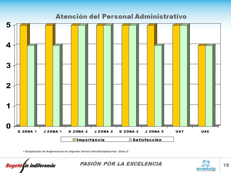 Atención del Personal Administrativo