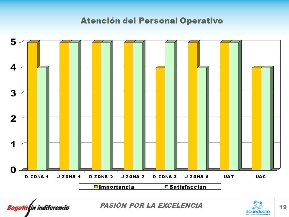 Atención del Personal Operativo
