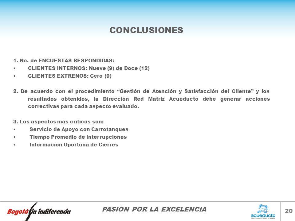 CONCLUSIONES 1. No. de ENCUESTAS RESPONDIDAS: