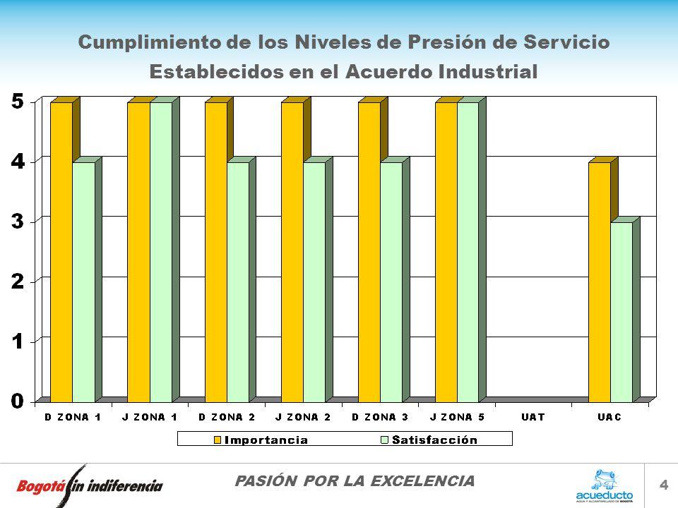 Cumplimiento de los Niveles de Presión de Servicio
