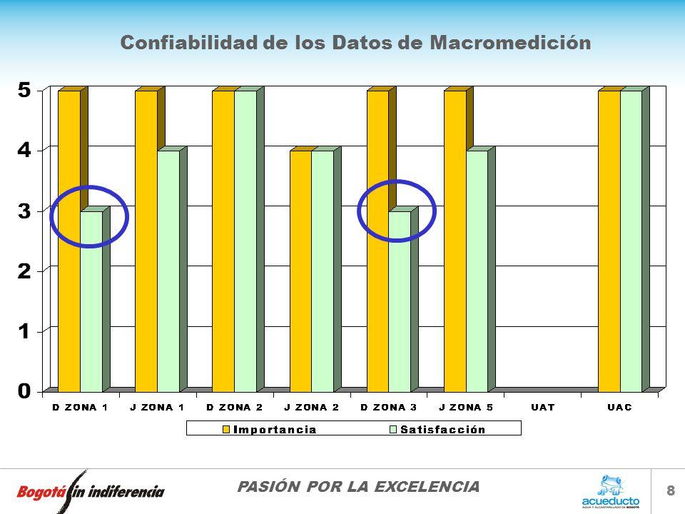 Confiabilidad de los Datos de Macromedición