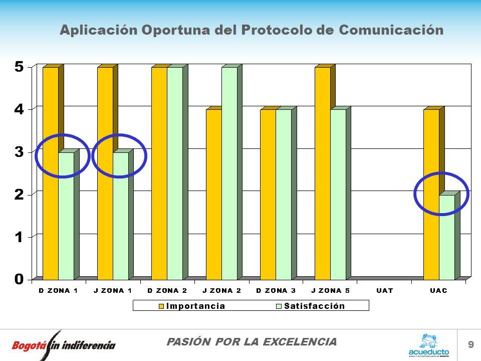 Aplicación Oportuna del Protocolo de Comunicación