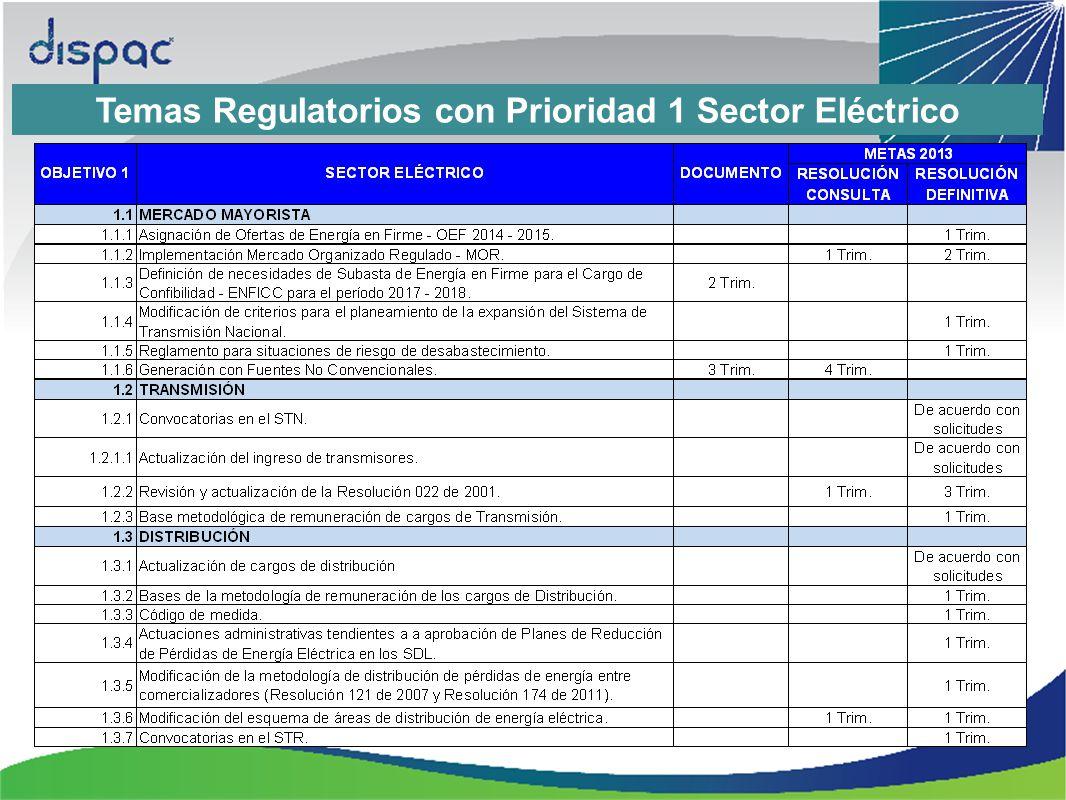 Temas Regulatorios con Prioridad 1 Sector Eléctrico
