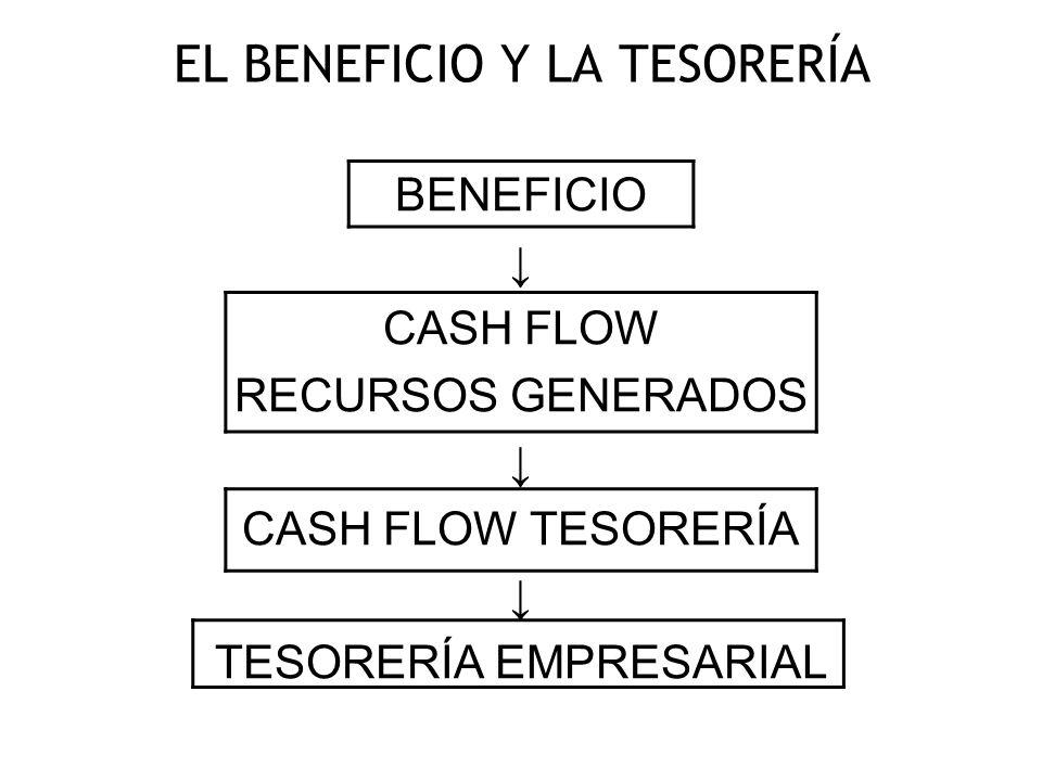 EL BENEFICIO Y LA TESORERÍA