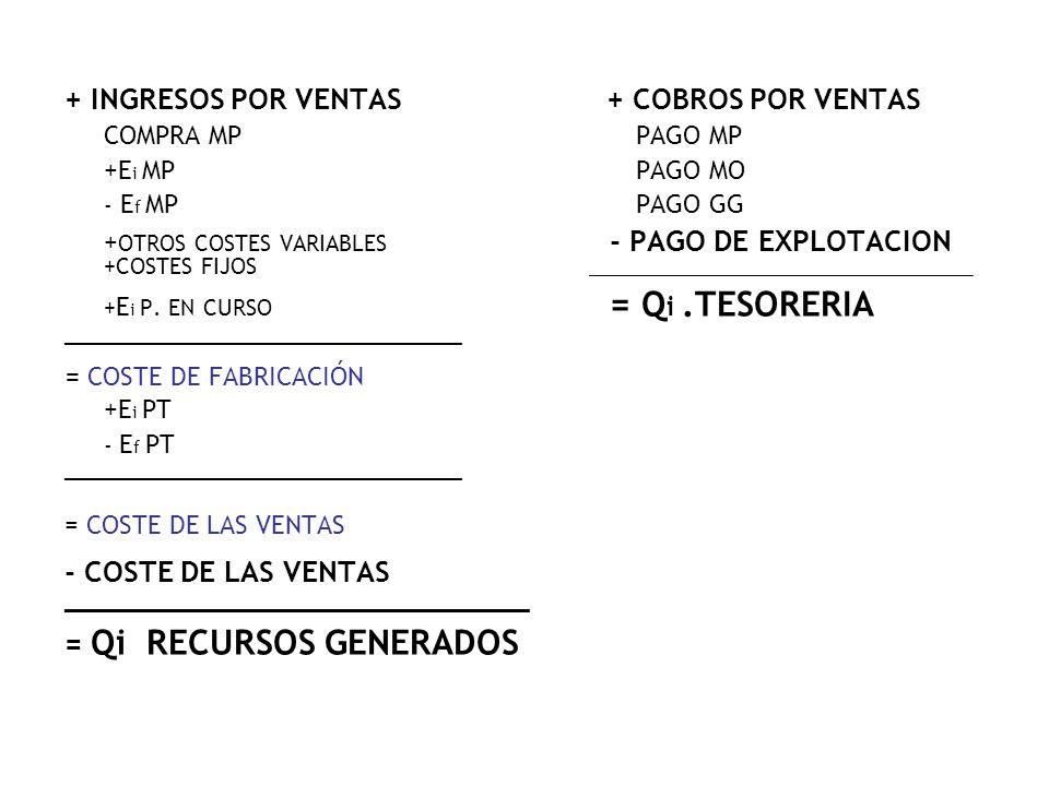 + INGRESOS POR VENTAS + COBROS POR VENTAS