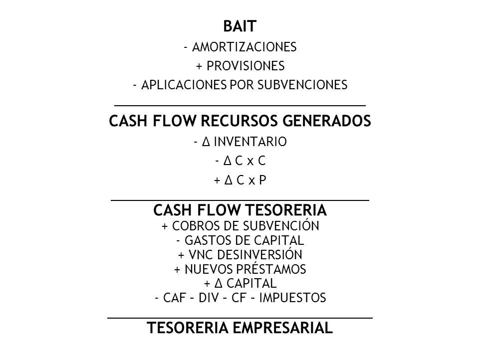 CASH FLOW RECURSOS GENERADOS TESORERIA EMPRESARIAL