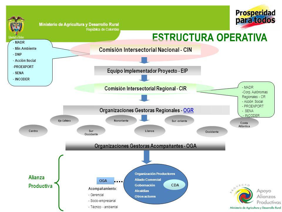 ESTRUCTURA OPERATIVA Comisión Intersectorial Nacional - CIN