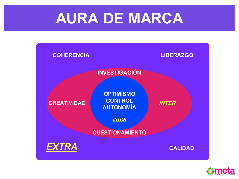 AURA DE MARCA EXTRA COHERENCIA LIDERAZGO INVESTIGACIÓN OPTIMISMO