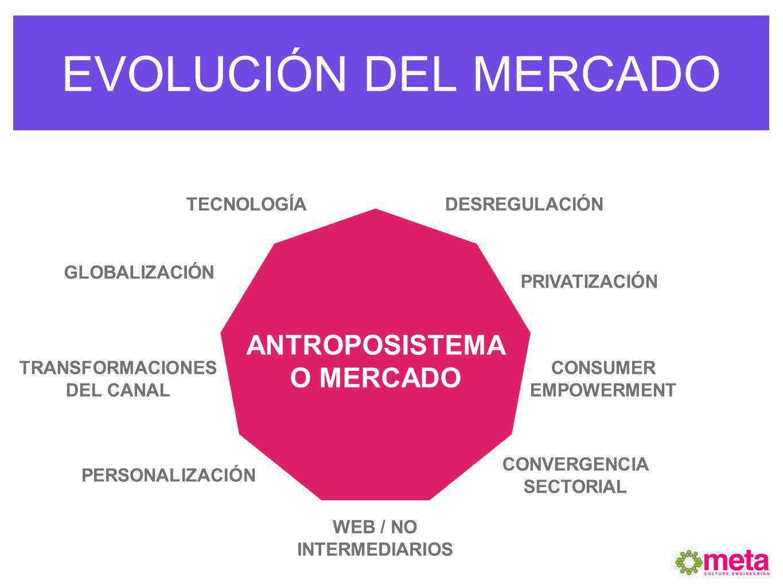 EVOLUCIÓN DEL MERCADO ANTROPOSISTEMA O MERCADO TECNOLOGÍA
