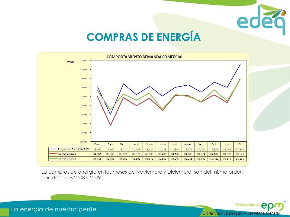 COMPRAS DE ENERGÍA La compras de energía en los meses de Noviembre y Diciembre, son del mismo orden para los años 2008 y 2009.