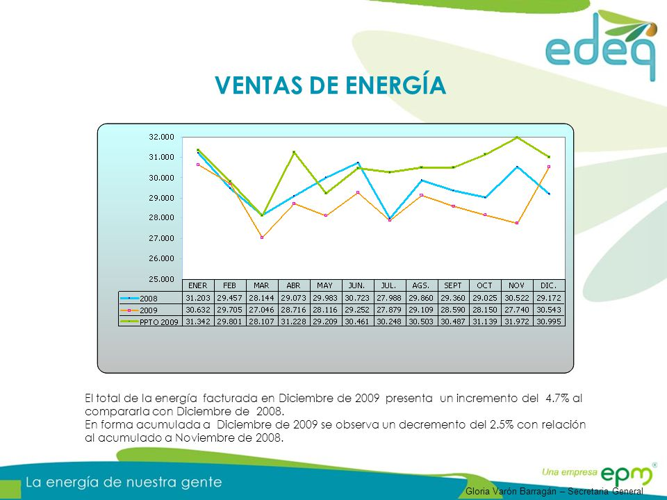 VENTAS DE ENERGÍA El total de la energía facturada en Diciembre de 2009 presenta un incremento del 4.7% al compararla con Diciembre de 2008.
