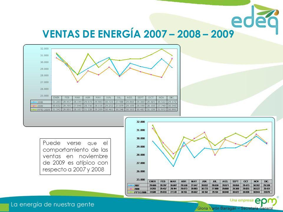 VENTAS DE ENERGÍA 2007 – 2008 – 2009 Puede verse que el comportamiento de las ventas en noviembre de 2009 es atípico con respecto a 2007 y 2008.