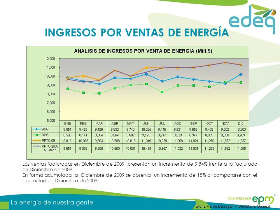 INGRESOS POR VENTAS DE ENERGÍA
