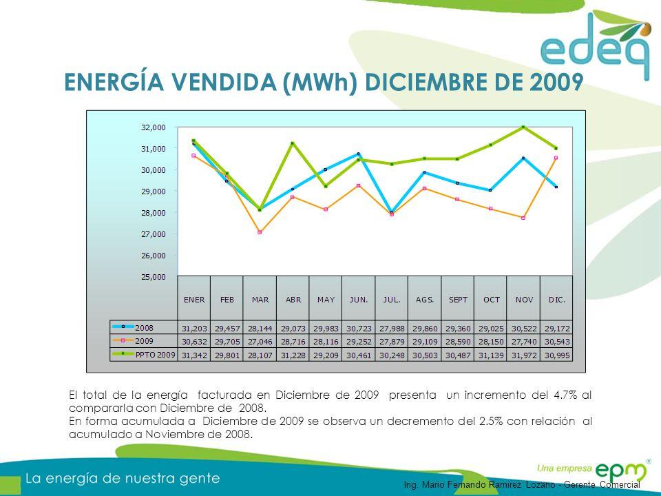 ENERGÍA VENDIDA (MWh) DICIEMBRE DE 2009