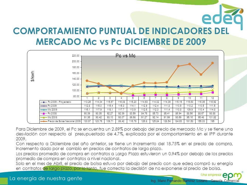 COMPORTAMIENTO PUNTUAL DE INDICADORES DEL MERCADO Mc vs Pc DICIEMBRE DE 2009