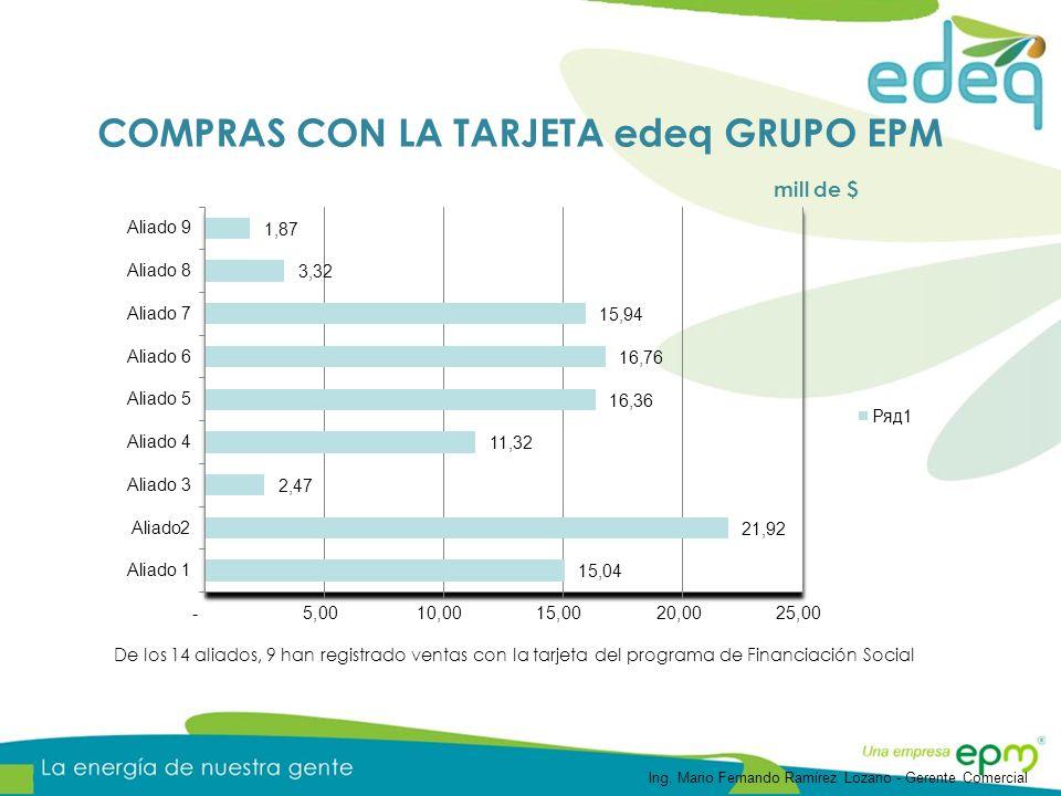 COMPRAS CON LA TARJETA edeq GRUPO EPM