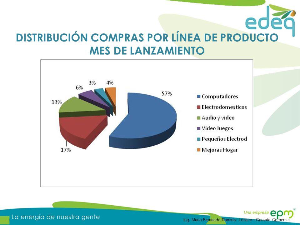 DISTRIBUCIÓN COMPRAS POR LÍNEA DE PRODUCTO MES DE LANZAMIENTO
