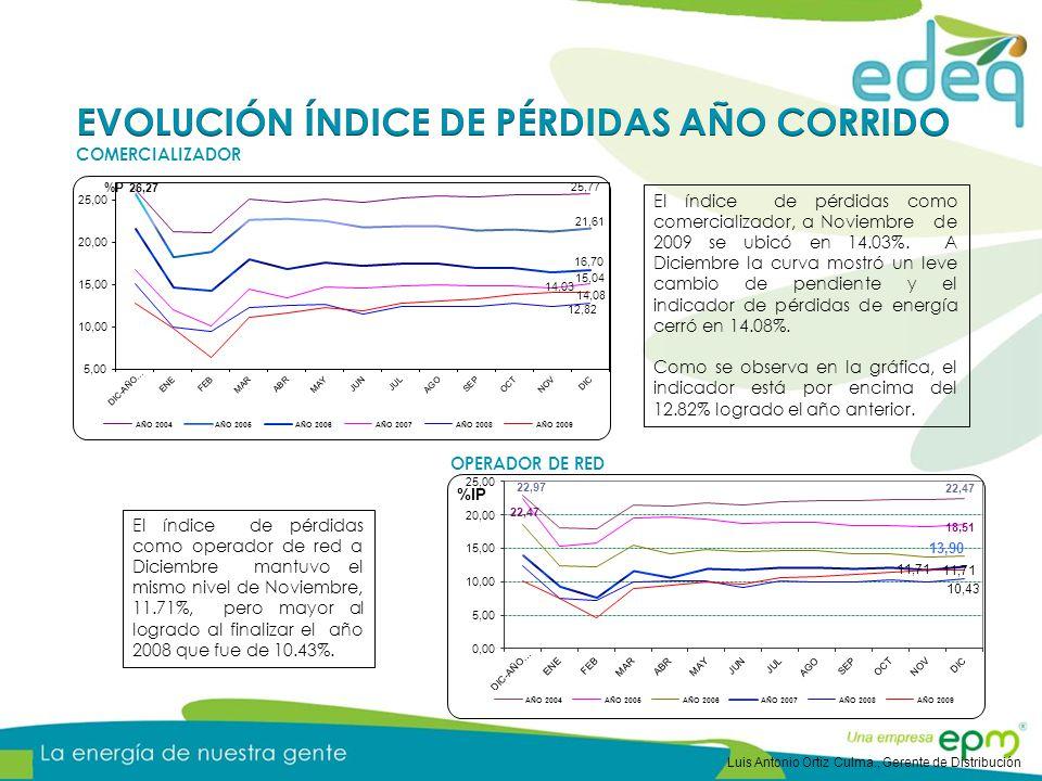 EVOLUCIÓN ÍNDICE DE PÉRDIDAS AÑO CORRIDO