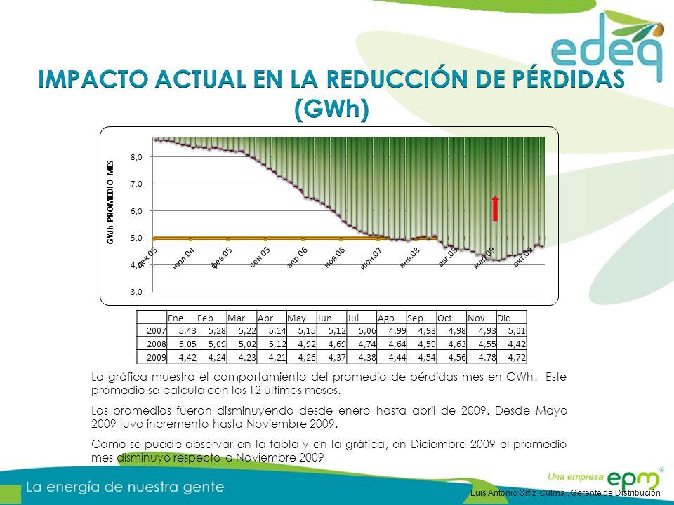 IMPACTO ACTUAL EN LA REDUCCIÓN DE PÉRDIDAS (GWh)