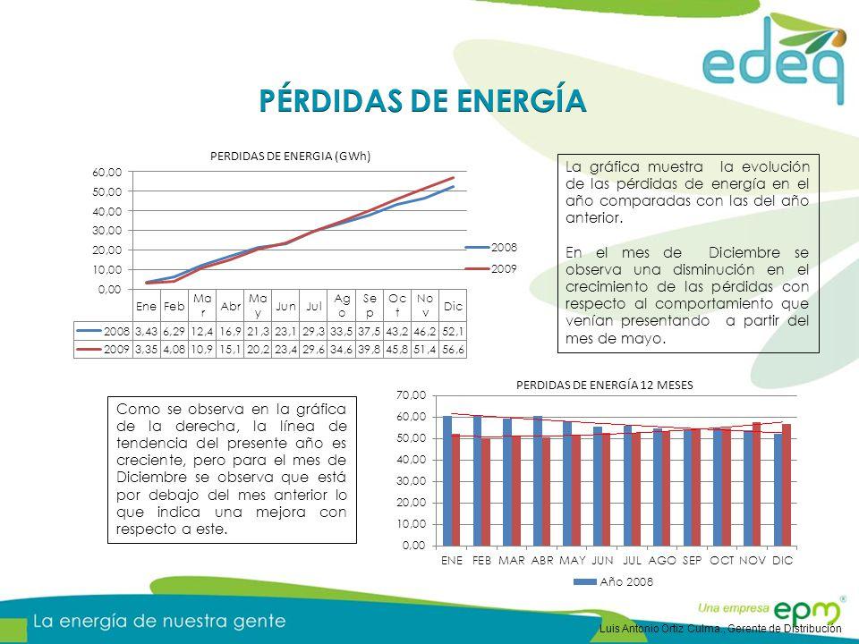 PÉRDIDAS DE ENERGÍA La gráfica muestra la evolución de las pérdidas de energía en el año comparadas con las del año anterior.