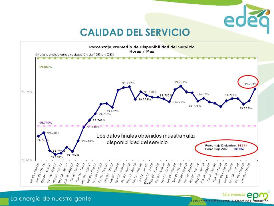 CALIDAD DEL SERVICIO (Meta considerando reducción de 10% en DES) Los datos finales obtenidos muestran alta disponibilidad del servicio.