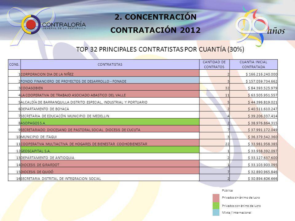 2. CONCENTRACIÓN CONTRATACIÓN 2012