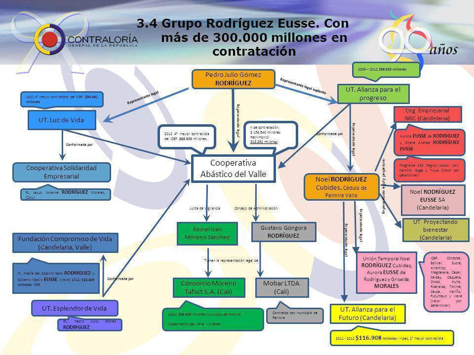 3.4 Grupo Rodríguez Eusse. Con más de 300.000 millones en contratación